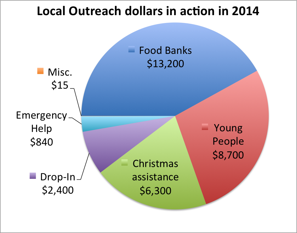 Outreach funds